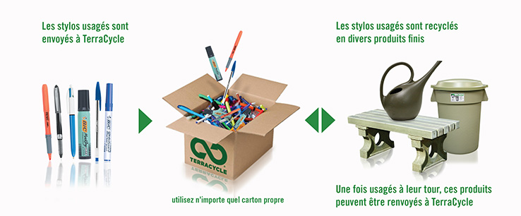 Bic TerraCycle
